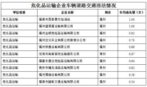 福建公安交警发布10月高危风险企业和突出违法车辆名单