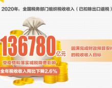税收大数据印证中国经济稳定恢复好于预期
