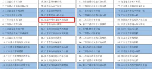 """福建这4地上榜""""中国百强镇"""",快来看看有你家乡吗?"""