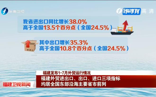 福建發布1-7月外貿運行情況 福建外貿進出口、出口、進口三項指標均居全國東部沿海主要省市前列